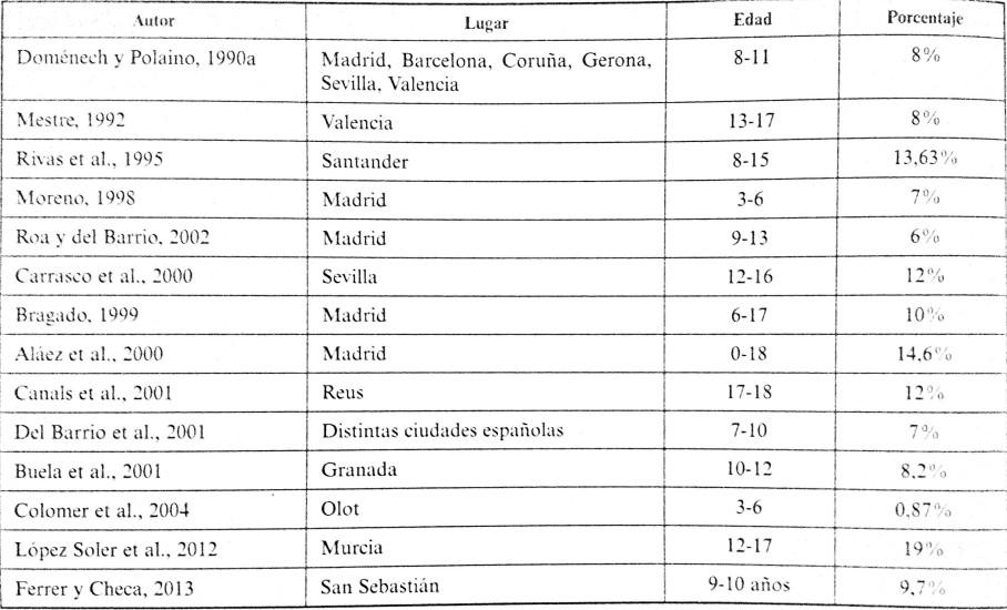 Porcentaje de niños con depresión según la edad y el lugar de residencia. Extraído de González y Montoya-Castilla, Psicología clínica infanto-juvenil.