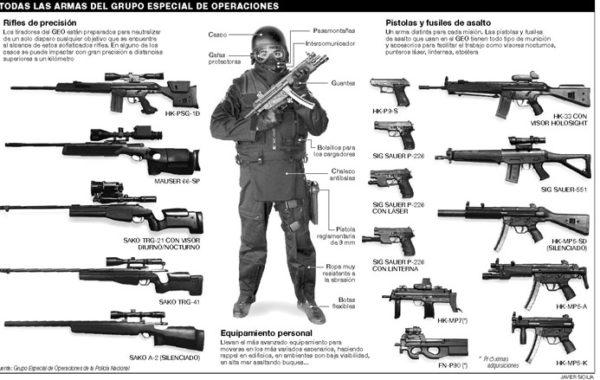 Las Armas del Grupo Especial de Operaciones de México