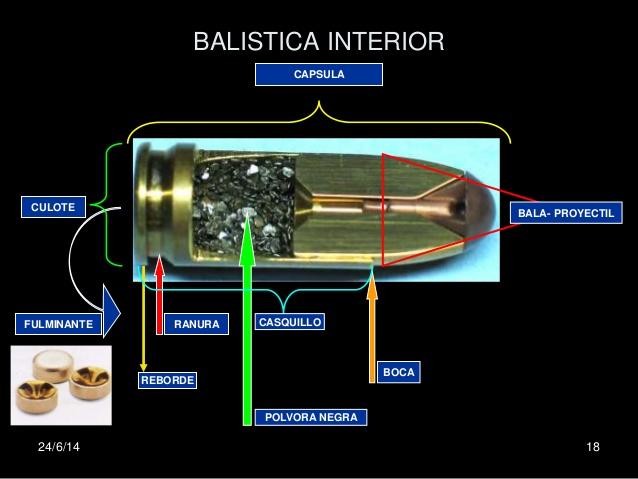 BALISTICA INTERIOR